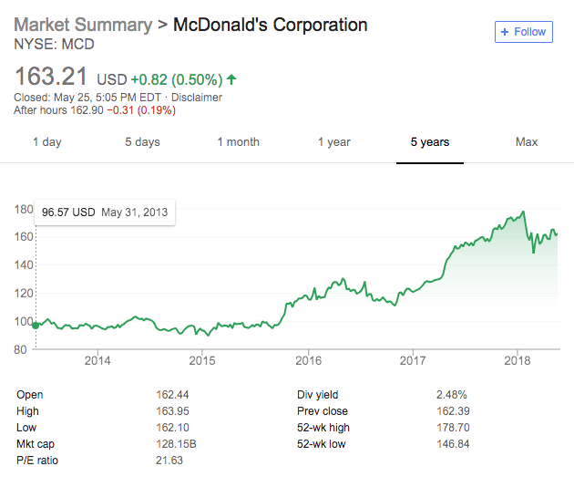 McDonald's Stock is Increasing